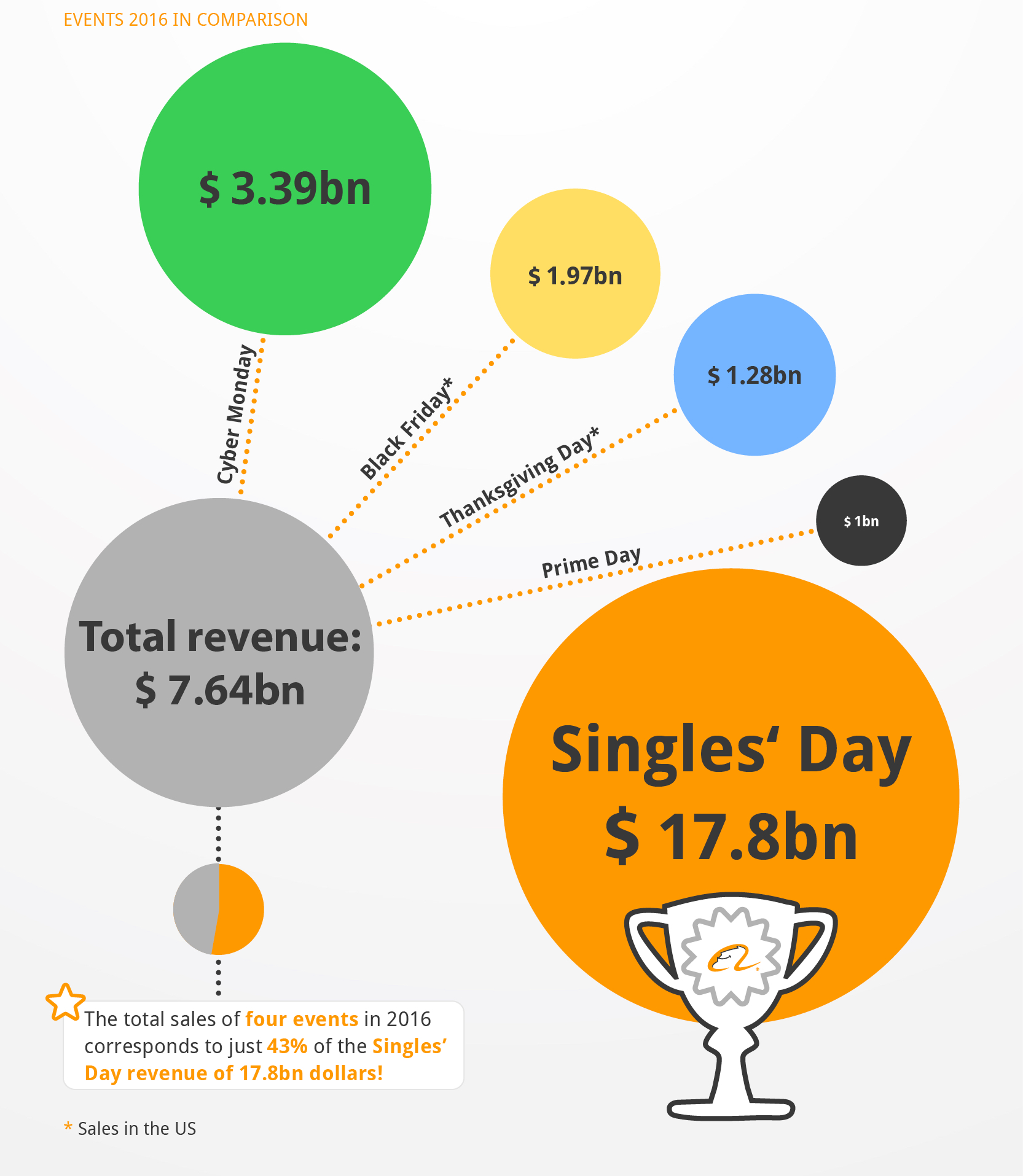 Amazon Vs Alibaba Black Friday Vs Singles Day When it comes to alibaba stock and amazon, the similarities yield some surprising results. amazon vs alibaba black friday vs