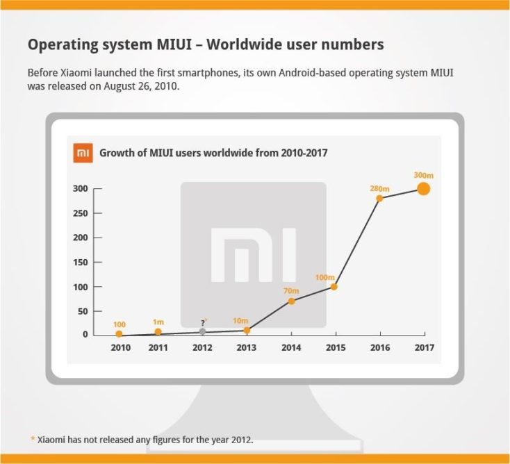 Xiaomi Infographic MIUI