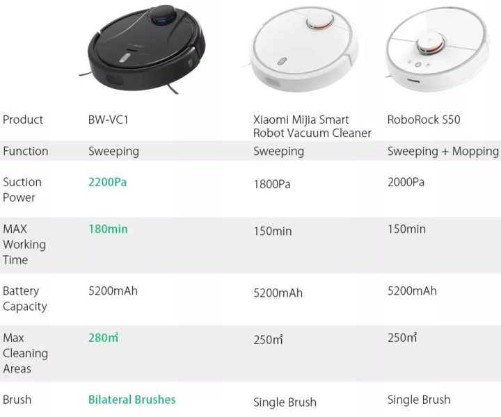 BlitzWolf BW-VC1 Vacuum Robot Comparison Xiaomi Vacuum Robot