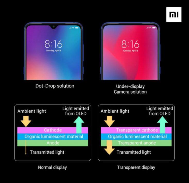 Xiaomi Under Display Camera Function