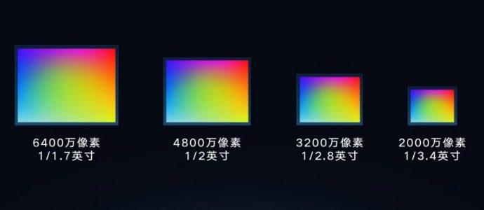 64 MP Smartphone Sensor Size Comparison
