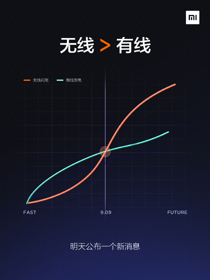 Xiaomi Mi Charge Turbo Graphic